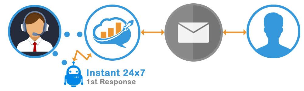 OmniChannel Email Autoresponse