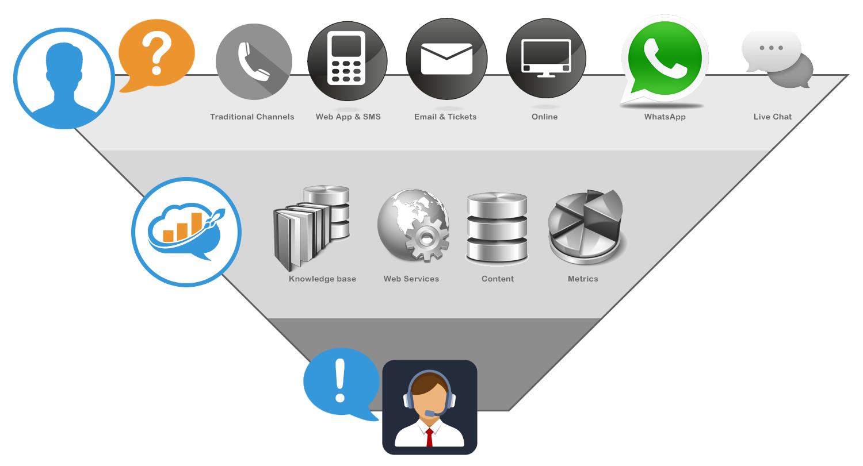 Marketeer omni channel customer service solution
